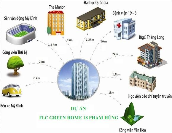 lien-ket-vung-chung-cu-flc-green-home