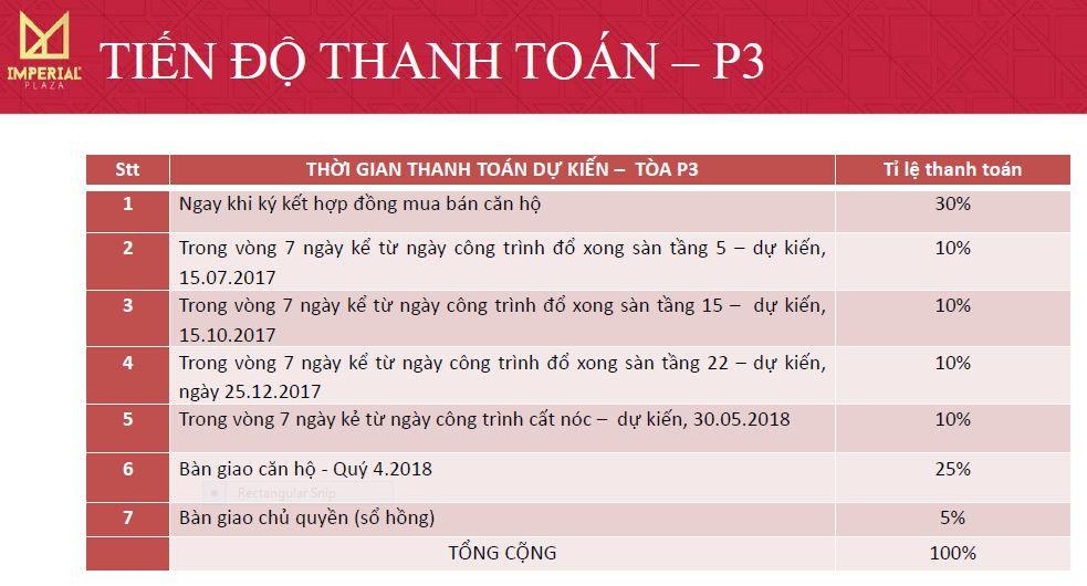 tien-do-thanh-toan-ip3-chung-cu-360-giải-phong